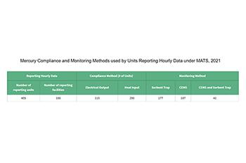 Progress Reports | Clean Air Markets | US EPA