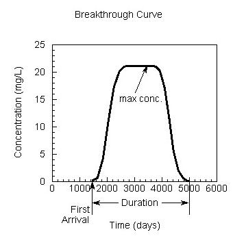 Example breakthrough curve.