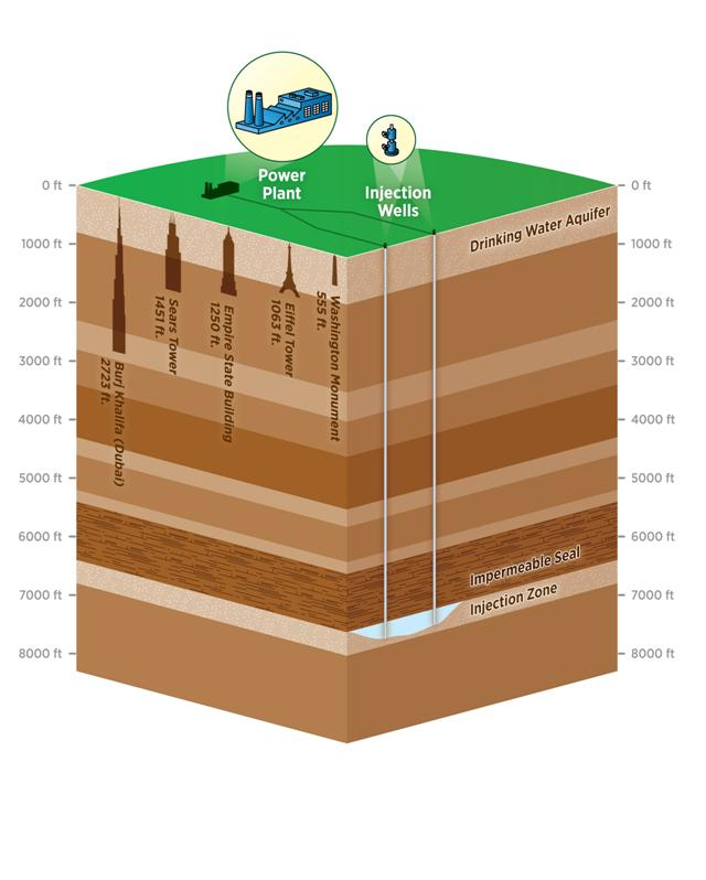 Schematic image of the carbon capture and sequestration process and typical depth at which carbon dioxide would be injected. It shows a cross section of the earth, from the surface down to eight thousand feet. On the surface, pipelines run from a power plant to injection wells that deposit the carbon dioxide seven thousand feet into the earth, below an impermeable layer of rock. To illustrate the scale, images of familiar tall buildings are superimposed underground. This visually shows that the injection zone for the carbon dioxide, at seven thousand feet deep, is far deeper in distance than the height of Earth's tallest buildings. For example, the distance between the surface of the earth and the injection zone is over five Empire State Buildings deep.