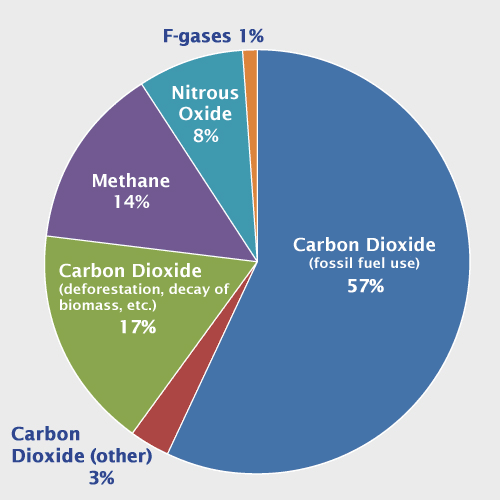 an analysis of the greenhouse effect of an increase in the atmospheric temperature caused by increas Scientists have observed an increase in carbon dioxide's greenhouse effect at the earth's surface for the first time they linked this trend to the 22 parts-per-million increase in atmospheric co 2 between 2000 based on an analysis of data from the national oceanic and atmospheric.