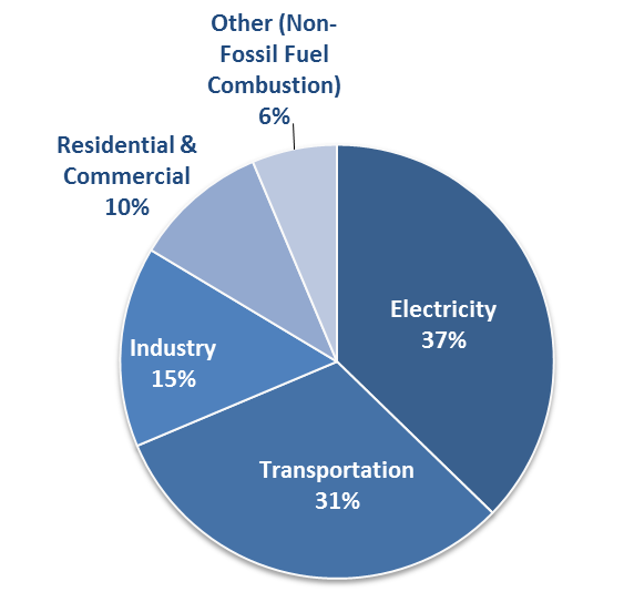 Pie chart that shows emissions by use. 37 percent is electricity, 31 percent is transportation, 15 percent is industry, 10 percent is residential and commercial, and 6 percent is other (non-fossil fuel combustion).