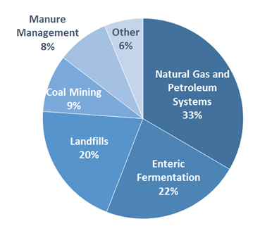 Pie chart of U.S. methane emissions by source. 33 percent is from natural gas and petroleum systems, 22 percent is from enteric fermentation, 20 percent is from landfills, 9 percent is from coal mining, 8 percent is from manure management, and 6 percent is from other sources.