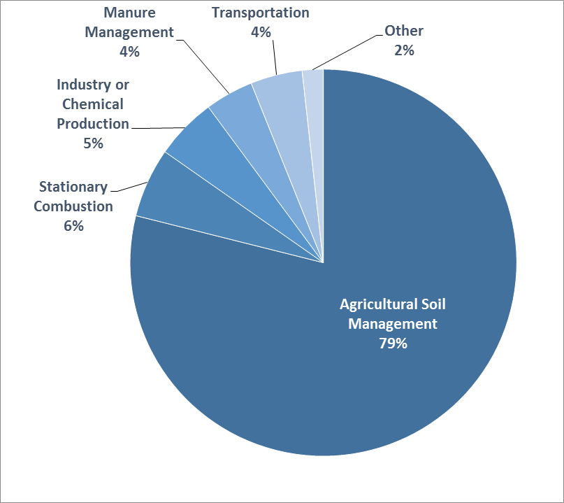 Pie chart of U.S. nitrous oxide emissions by source. 79 percent is from agricultural soil management, 6 percent from stationary combustion, 5 percent from industry or chemical production, 4 percent from manure management, 4 percent from transportation, and 2 percent from other sources.