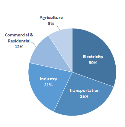 Pie chart of total U.S. greenhouse gas emissions by economic sector in 2014. 30 percent is from electricity, 26 percent is from transportation, 21 percent is from industry, 12 percent is from commercial and residential, and 9 percent is from agriculture.