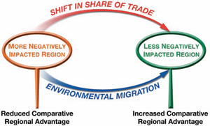 Flow diagram that shows that shifts in the share of trade and environmental migration will move from more negatively impacted regions (where it will reduce comparative regional advantage) to less negatively impacted regions (where it will increase comparative regional advantage).