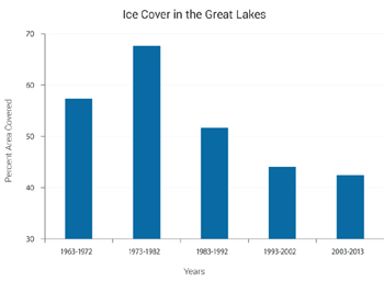 Bar graph of winter ice cover in the Great Lakes. The percentage ice cover was 57% for 1963 - 1972, 67% for 1973 - 1982, 51% for 1983-1992, 44% for 1993-2000, and 42% for 2003-2013.