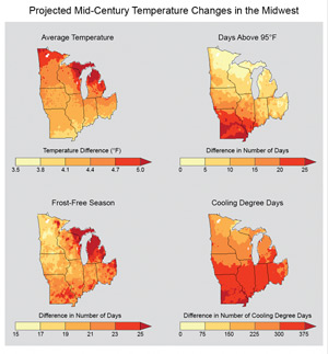 Four graphs of changes in the Midwest United States by mid-century. The top left graphic shows county-level projected increases in average temperature, from 3.5 to 5. The top right graphic shows county-level projected increases in days above 95°F, from 0 to 25. The bottom left graphic shows county-level increase in the length of the frost-free season, from 15 to 25 days. The bottom right graphic shows county-level increases in the number of cooling degree days when air conditioning may be required, from 0 to 375.