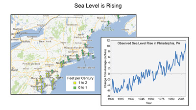 This graphic contains two images. The background image shows 0 to 1 foot sea level rise from New York to Maine, with a 1 to 2 foot sea level rise in New Jersey, Delaware, and Maryland. The foreground image shows a steady increase in sea level in Philadelphia, with a steady increase from 6 inches below mean in 1900 to the mean in the 1950s up to 10 inches over mean in 2008.