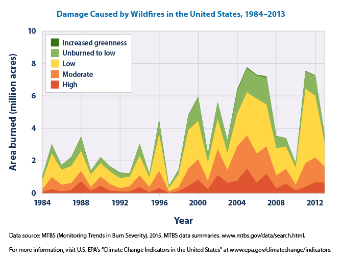 Image result for Wildfire incidents US statistics by year