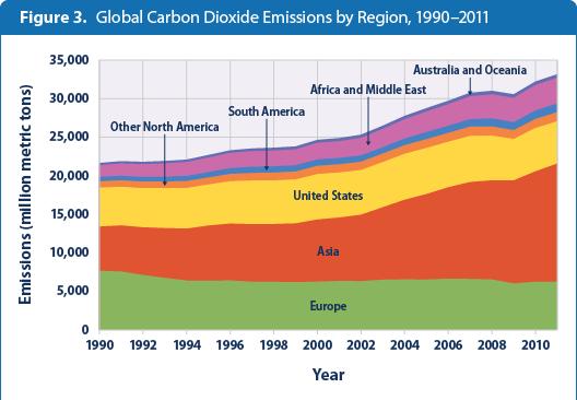 global-ghg-emissions-figure3-2014.png