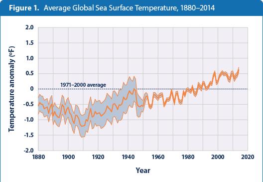 Diagram Of Ocean Water Temperatures 13