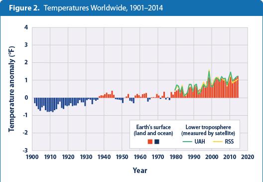 Graphic: Temperature vs Solar Activity - Climate Change