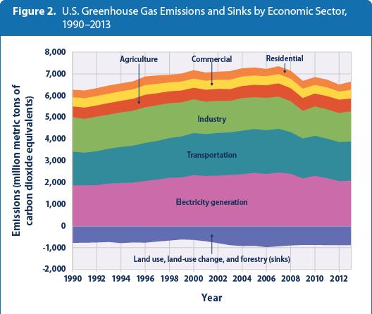 U S  Greenhouse Gas Emissions