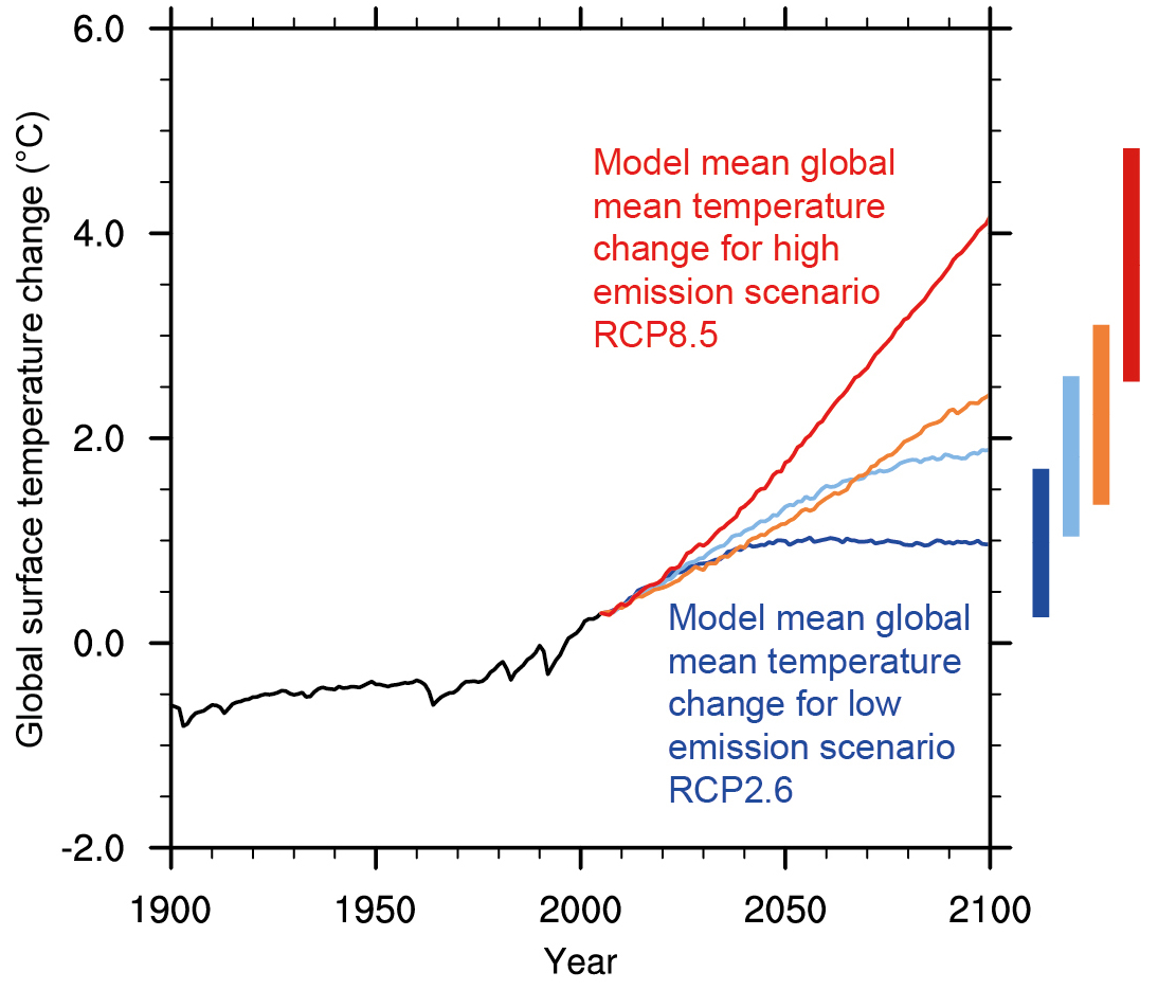 Line graph that shows the observed and modeled temperature change from 1900 to 2008 and projected temperature change for approximately 2000 to 2100 under three different emissions scenarios. Under the lower emissions scenario, temperatures are projected to increase by approximately four degrees Fahrenheit by the end of the century. Over the same time period, under the higher emissions and even higher emissions scenarios temperatures are projected to increase by approximately seven and eight degrees Fahrenheit, respectively.