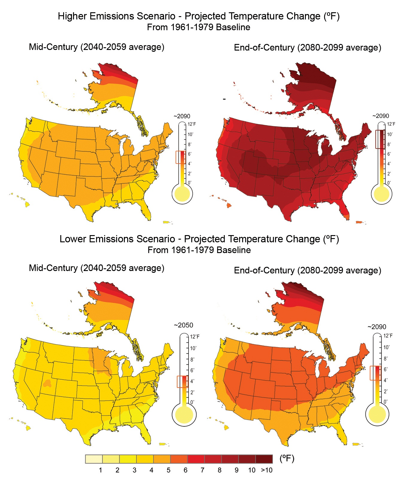 USGCRP http://globalchange.gov/HighResImages/2-National-pg-29.jpg Image shows a set of four maps of the United States that show projected temperature change. The top two maps show the projections under a higher emissions scenario and the bottom two maps show the projections under a lower emissions scenario. On the left, the two maps show mid-century projections with average increases for 2040 through 2059. The two mid-century maps are somewhat similar with temperature increases ranging from approximately three degrees in the continental U.S. and the tropical islands to five or six degrees Fahrenheit in northern Alaska. The contrast between the two emissions scenarios is much more drastic for the end-of-century projections, which show average projected temperature change for 2080 to 2099. Under the higher emissions scenario, the entire country is projected to experience an increase of approximately seven to ten degrees Fahrenheit increase. Conversely, under the lower emissions scenario, by the end of the century, the projected temperature increase is closer to four to six degrees Fahrenheit for the majority of the country. Alaska is projected to have a more significant increase in temperature, but the increase is less under the lower emissions scenario. Overall, the divergence between the lower and higher emissions scenarios increases over time.