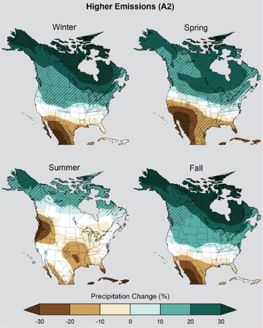 Series of four maps of the United States - one for each season. The maps are shaded on a scale of dark brown that represents up to a forty percent decline in precipitation and dark blue that represents up to a forty percent increase in precipitation. In general, the maps for all four seasons are brown in the south and blue in the north. The winter map shows a decrease in precipitation for southern states and varying levels of increased precipitation for states north of the most southern states (for instance, Colorado and Tennessee are projected to experience increased precipitation in the winter). The spring map shows a significant decrease in precipitation in most of the continental United States, and U.S. tropical islands. Conversely, the northern states and Alaska show projected precipitation increases in the spring. In the summer, only Alaska shows an increase in precipitation. The Northwest and Gulf Coast show the most significant precipitation declines in the summer. Projections for precipitation changes in the Fall are milder than changes in the other seasons - declines are limited to approximately 10 percent in the Fall. Alaska and a few states (the Northwest and Southeast) are projected to experience slightly (about ten to twenty percent) more precipitation in the Fall.