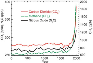 Line graph with three trend lines that represent concentration of carbon dioxide, methane, and nitrous oxide over time. The three gasses follow a very similar pattern that starts low and is steady from year zero until sometime around 1900 where the concentration of all three gasses start increasing dramatically. In the first 1900 years carbon dioxide and nitrous oxide remain at levels around 280 parts per million and 250 parts per billion, respectively. By 2000, carbon dioxide measures around 380 parts per million and nitrous oxide measures around 320 parts per billion. Similarly methane remains at approximately 700 parts per billion until around 1800. By 2000, methane concentrations measure close to 2000 parts per billion.