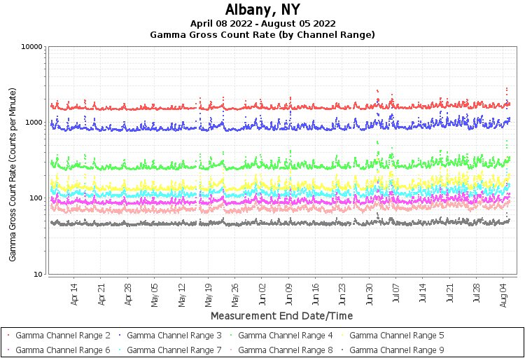 Albany, NY - Gamma Gross Count Rate (by Channel Range) Graph
