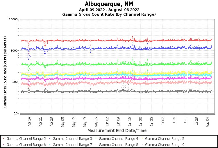 Albuquerque, NM - Gamma Gross Count Rate (by Channel Range) Graph