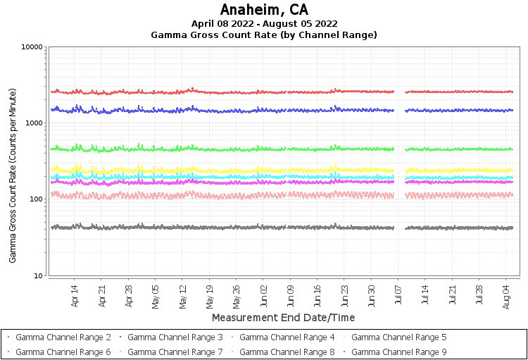Anaheim, CA - Gamma Gross Count Rate (by Channel Range) Graph