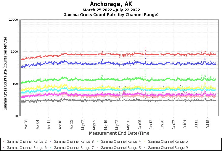 Anchorage, AK - Gamma Gross Count Rate (by Channel Range) Graph