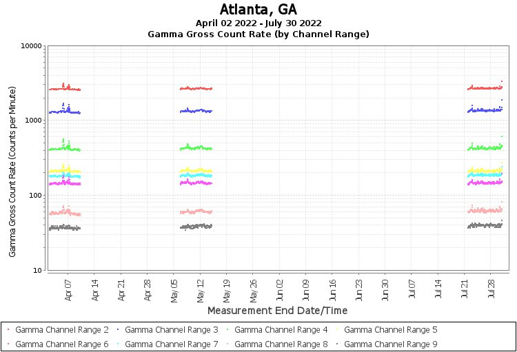 Atlanta, GA - Gamma Gross Count Rate (by Channel Range) Graph
