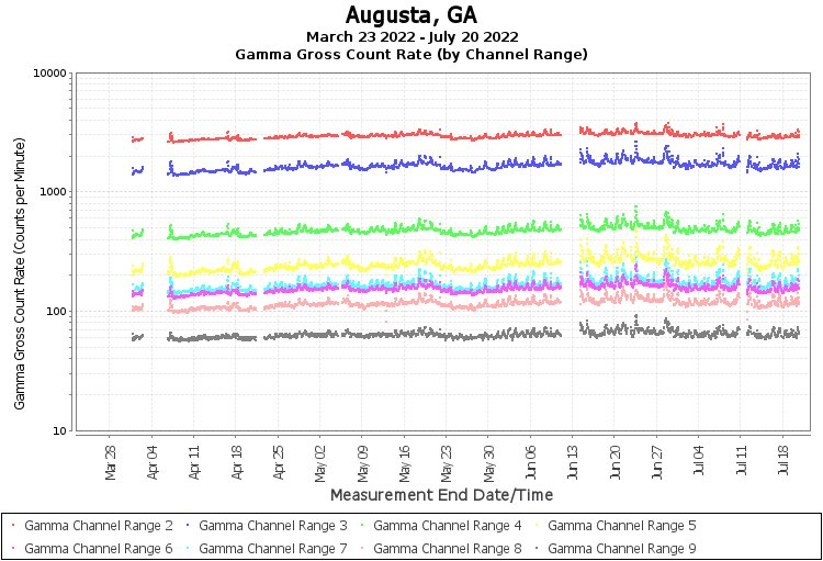 Augusta, GA - Gamma Gross Count Rate (by Channel Range) Graph