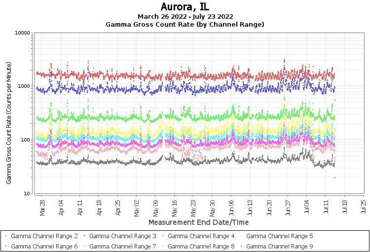 Aurora, IL - Gamma Gross Count Rate (by Channel Range) Graph