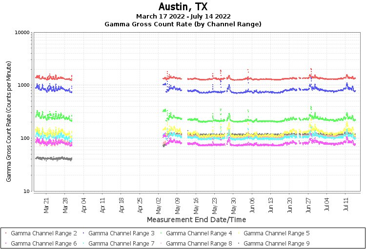 Austin, TX - Gamma Gross Count Rate (by Channel Range) Graph