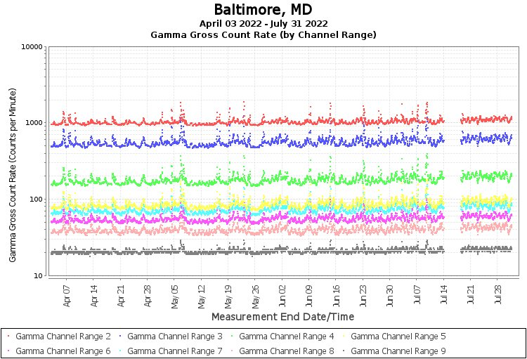 Baltimore, MD - Gamma Gross Count Rate (by Channel Range) Graph