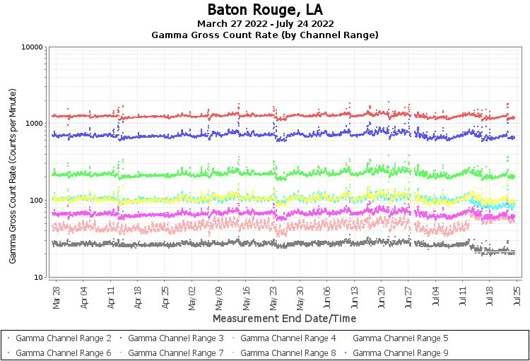 Baton Rouge, LA - Gamma Gross Count Rate (by Channel Range) Graph