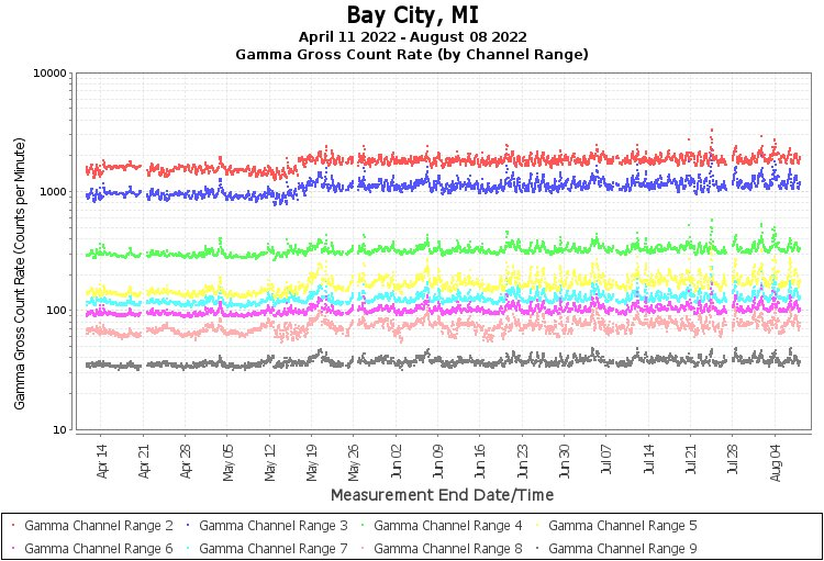 Bay City, MI - Gamma Gross Count Rate (by Channel Range) Graph
