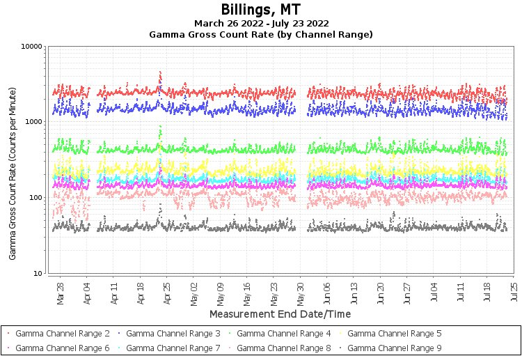 Billings, MT - Gamma Gross Count Rate (by Channel Range) Graph
