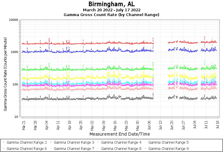 Birmingham, AL - Gamma Gross Count Rate (by Channel Range) Graph