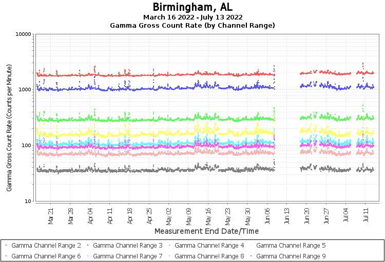 Birmingham, AL - Gamma Gross Count Rate (by Channel Range) Graph