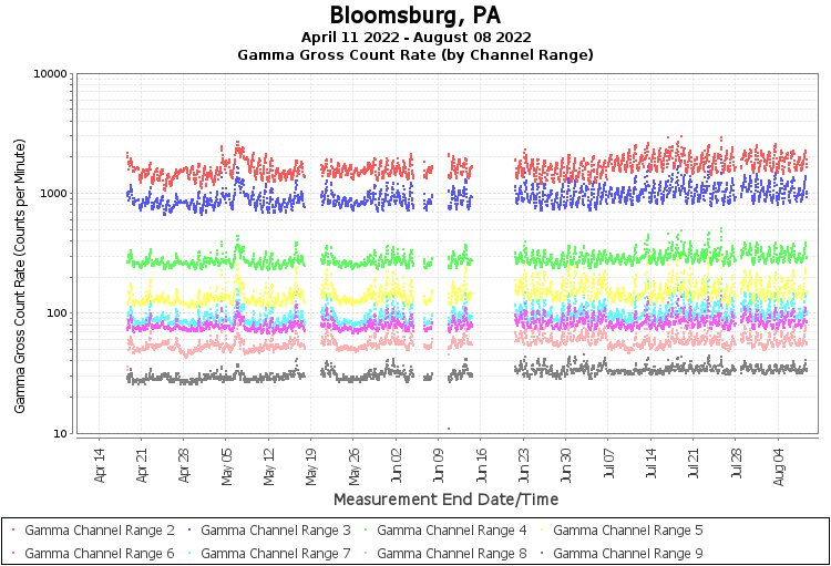 Bloomsburg, PA - Gamma Gross Count Rate (by Channel Range) Graph