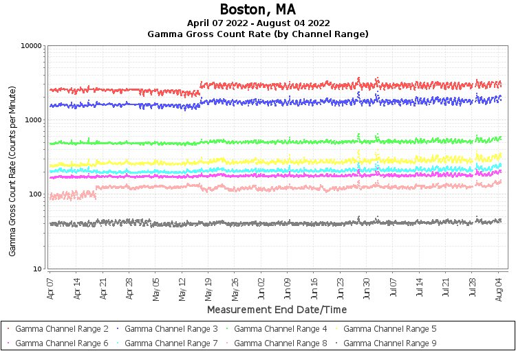 Boston, MA - Gamma Gross Count Rate (by Channel Range) Graph