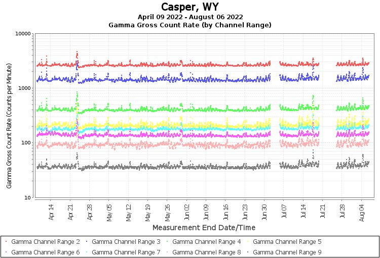 Casper, WY - Gamma Gross Count Rate (by Channel Range) Graph