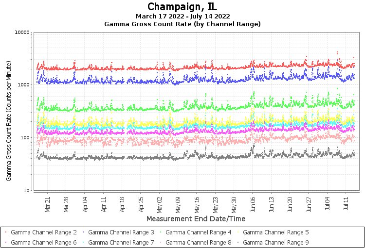 Champaign, IL - Gamma Gross Count Rate (by Channel Range) Graph