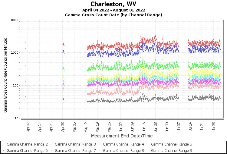 Charleston, WV - Gamma Gross Count Rate (by Channel Range) Graph