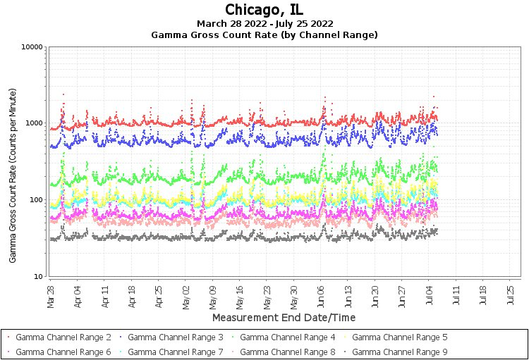 Chicago, IL - Gamma Gross Count Rate (by Channel Range) Graph