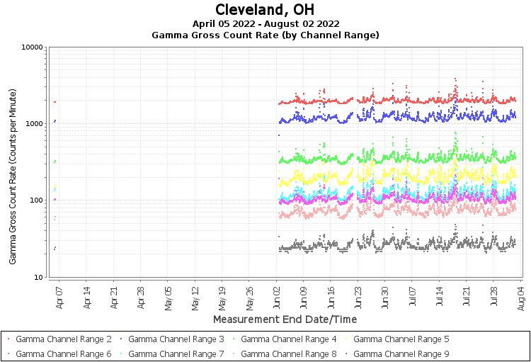 Cleveland, OH - Gamma Gross Count Rate (by Channel Range) Graph