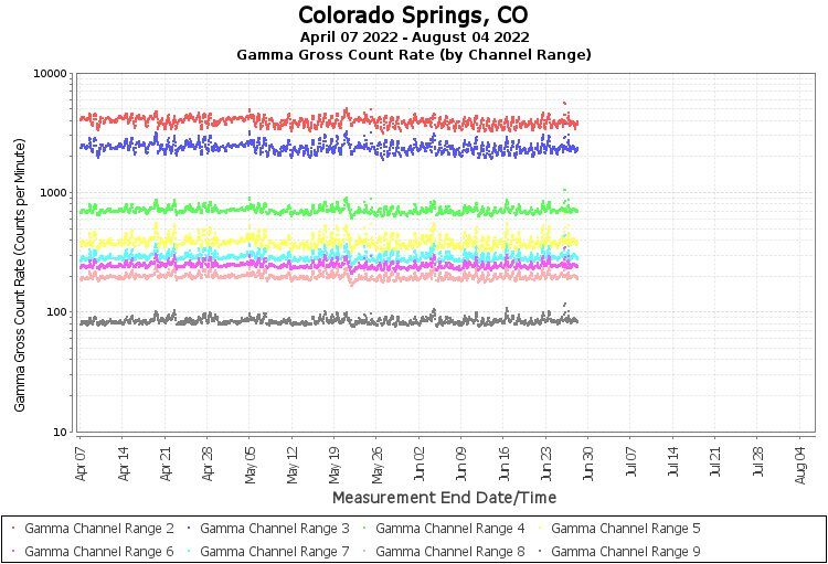 Colorado Springs, CO - Gamma Gross Count Rate (by Channel Range) Graph