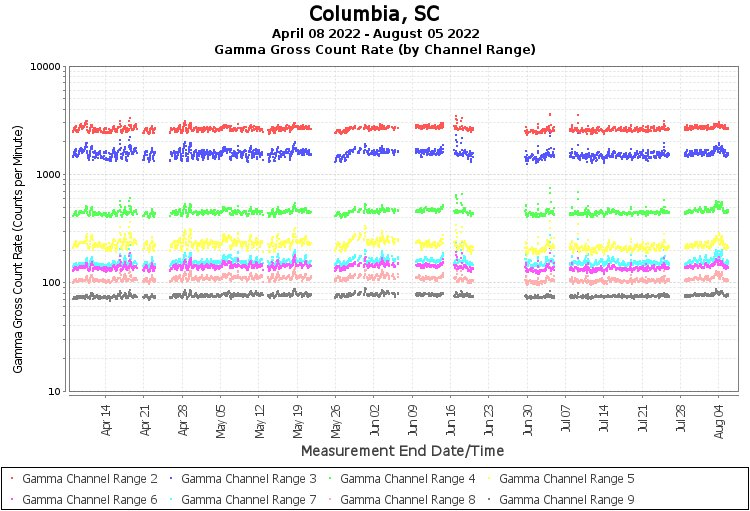 Columbia, SC - Gamma Gross Count Rate (by Channel  Range) Graph