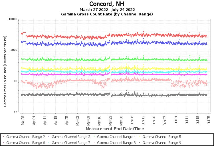 Concord, NH - Gamma Gross Count Rate (by Channel Range) Graph