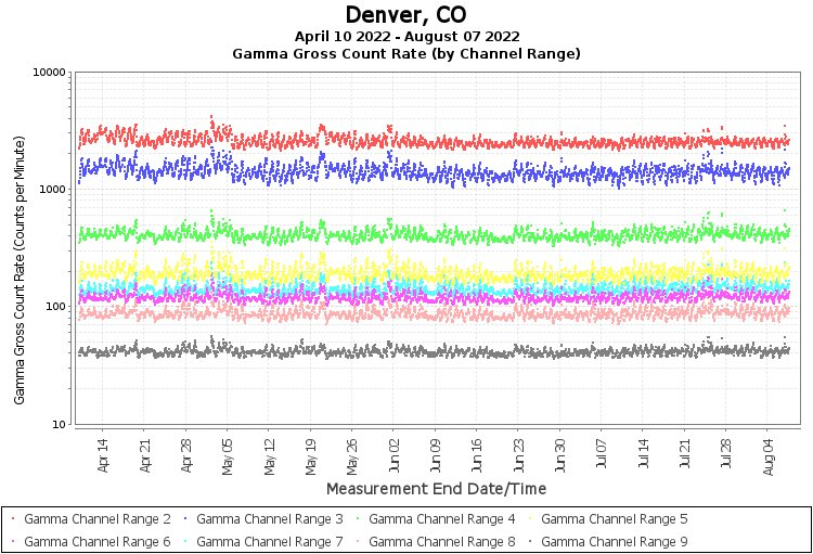 Denver, CO - Gamma Gross Count Rate (by Channel Range) Graph
