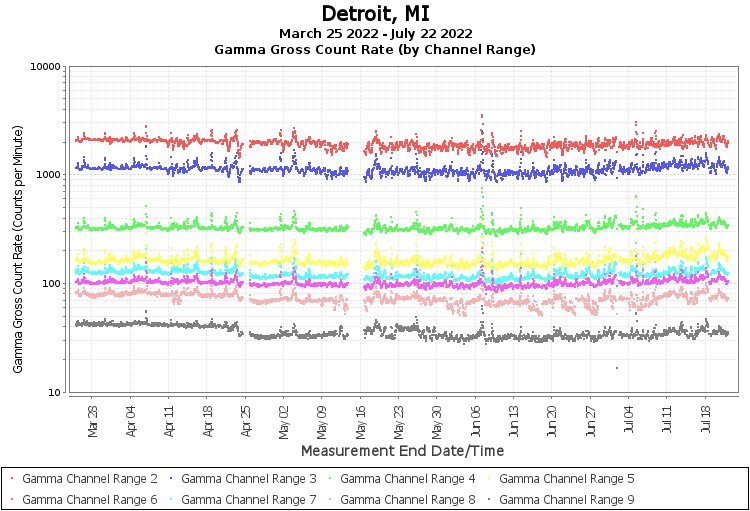 Detroit, MI - Gamma Gross Count Rate (by Channel Range) Graph