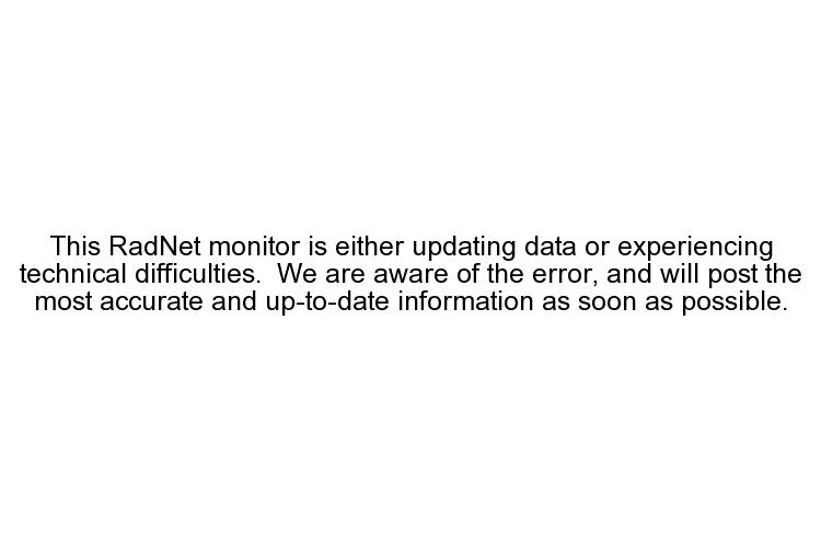 Dodge City, KS - Gamma Gross Count Rate (by Channel Range) Graph