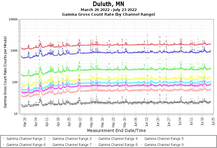 Duluth, MN - Gamma Gross Count Rate (by Channel Range) Graph