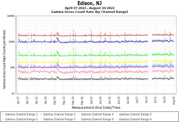 Edison, NJ - Gamma Gross Count Rate (by Channel  Range) Graph